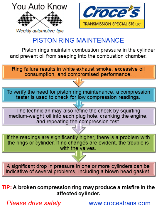 Piston Ring Maintenance