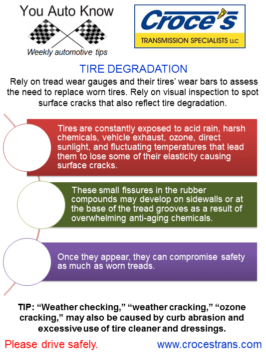 Tire Degradation